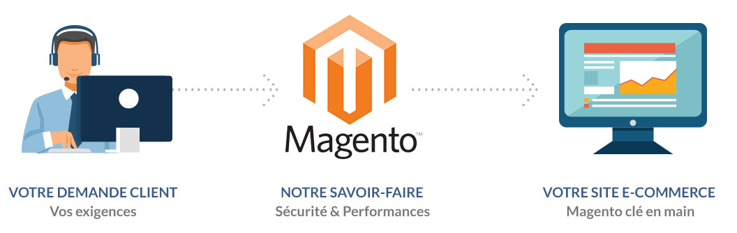 Magento à la demande icon magondemand process